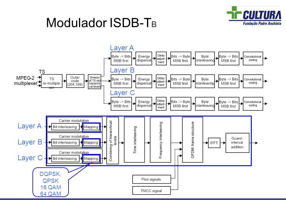 Modulador ISDB-T B Layer A Layer B Layer C Layer A Layer B Layer C Laboratório de RF DQPSK, QPSK 16 QAM 64 QAM