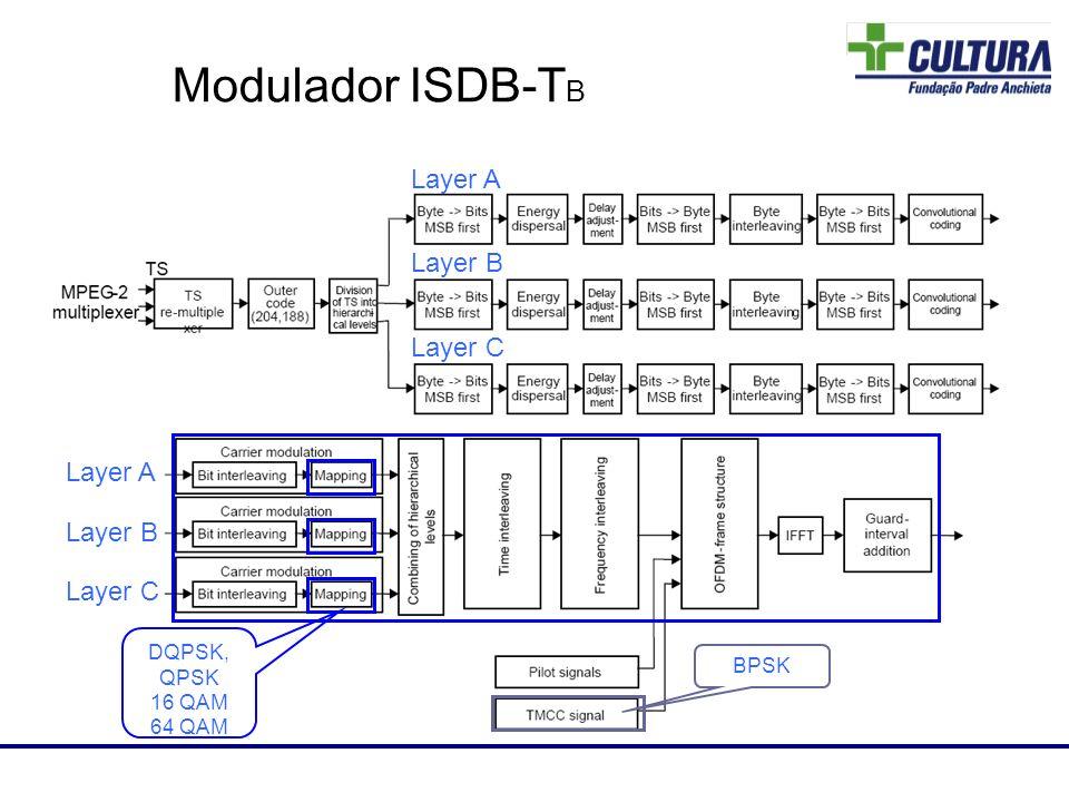 Modulador ISDB-T B Layer A Layer B Layer C Layer A Layer B Layer C Laboratório de RF DQPSK, QPSK 16 QAM 64 QAM BPSK