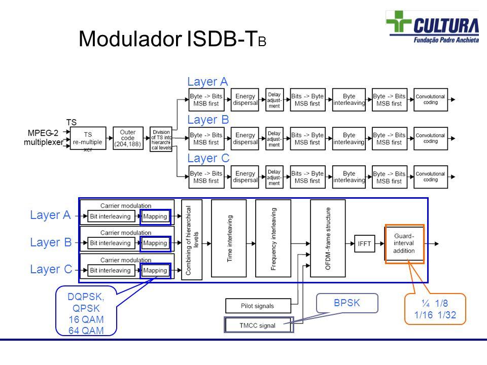 Modulador ISDB-T B Layer A Layer B Layer C Layer A Layer B Layer C Laboratório de RF DQPSK, QPSK 16 QAM 64 QAM BPSK ¼ 1/8 1/16 1/32