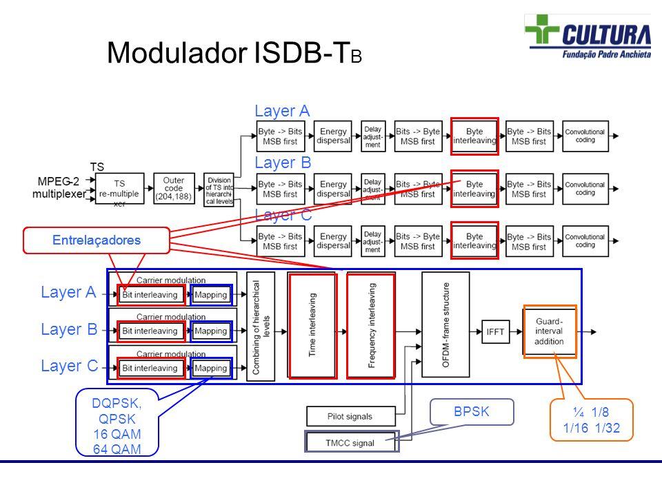 Modulador ISDB-T B Layer A Layer B Layer C DQPSK, QPSK 16 QAM 64 QAM BPSK ¼ 1/8 1/16 1/32 Layer A Layer B Layer C Laboratório de RF Entrelaçadores