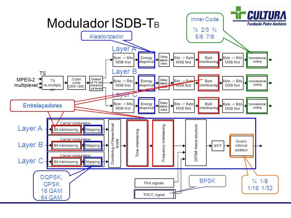 Modulador ISDB-T B Layer A Layer B Layer C Inner Code ½ 2/3 ¾ 5/6 7/8 DQPSK, QPSK 16 QAM 64 QAM BPSK ¼ 1/8 1/16 1/32 Layer A Layer B Layer C Laboratór
