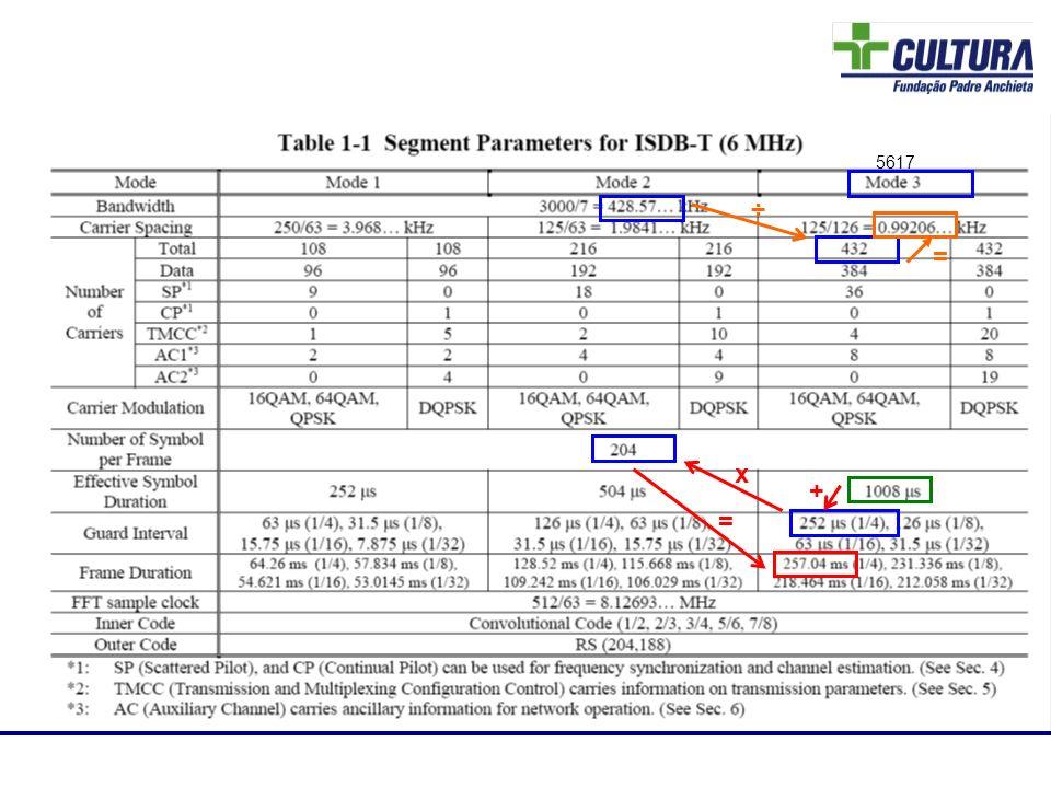 Laboratório de RF 5617 + x = ÷ =