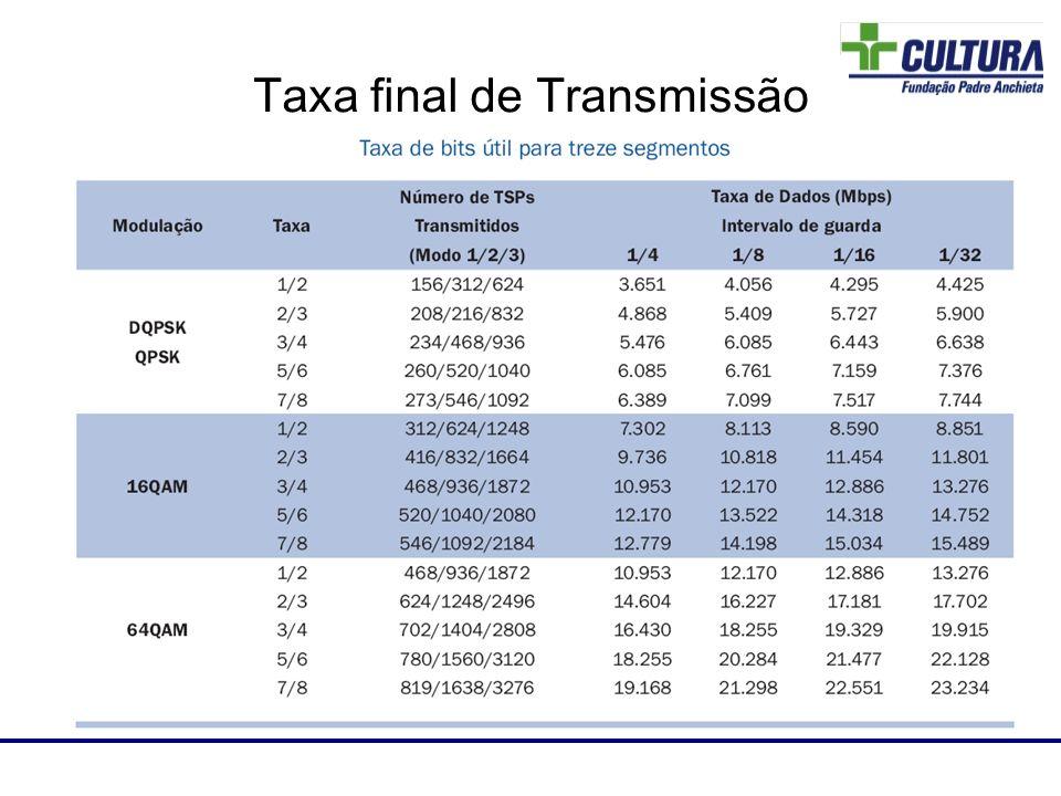 Taxa final de Transmissão Laboratório de RF