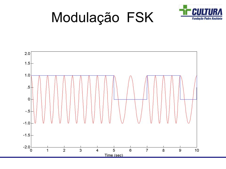 Laboratório de RF Modulação FSK