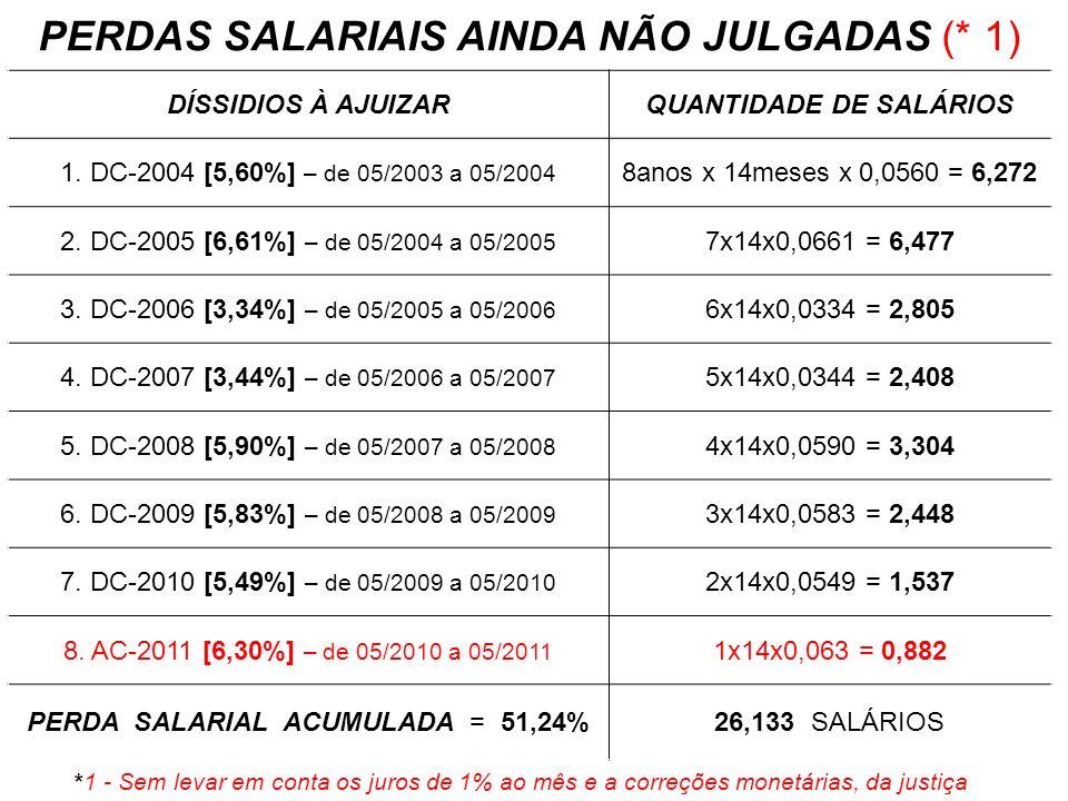 PERDAS SALARIAIS AINDA NÃO JULGADAS (* 1) DÍSSIDIOS À AJUIZARQUANTIDADE DE SALÁRIOS 1. DC-2004 [5,60%] – de 05/2003 a 05/2004 8anos x 14meses x 0,0560