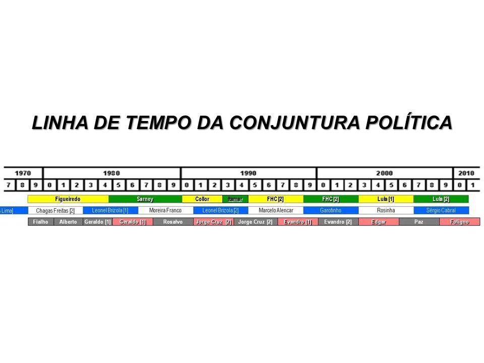 LINHA DE TEMPO DA CONJUNTURA POLÍTICA