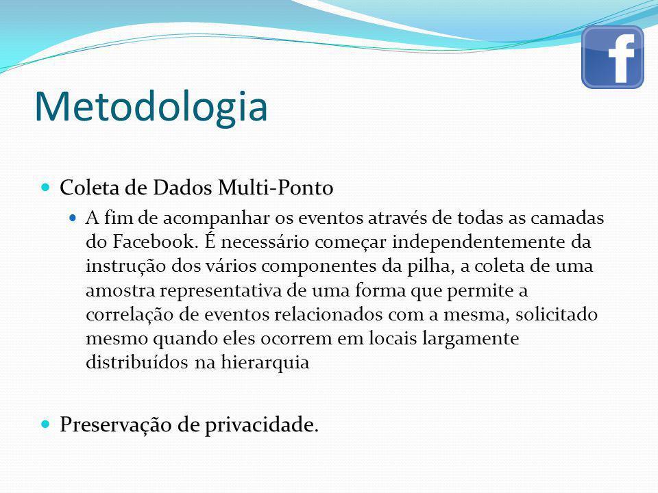 Metodologia Coleta de Dados Multi-Ponto A fim de acompanhar os eventos através de todas as camadas do Facebook. É necessário começar independentemente