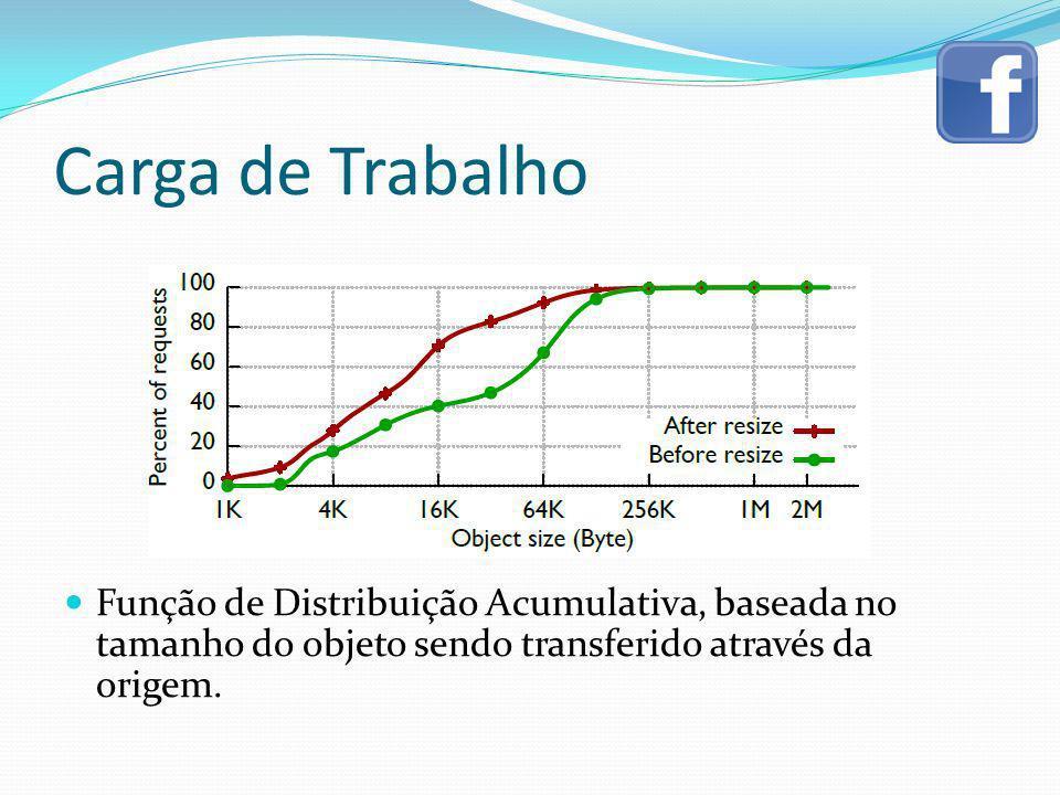 Carga de Trabalho Função de Distribuição Acumulativa, baseada no tamanho do objeto sendo transferido através da origem.