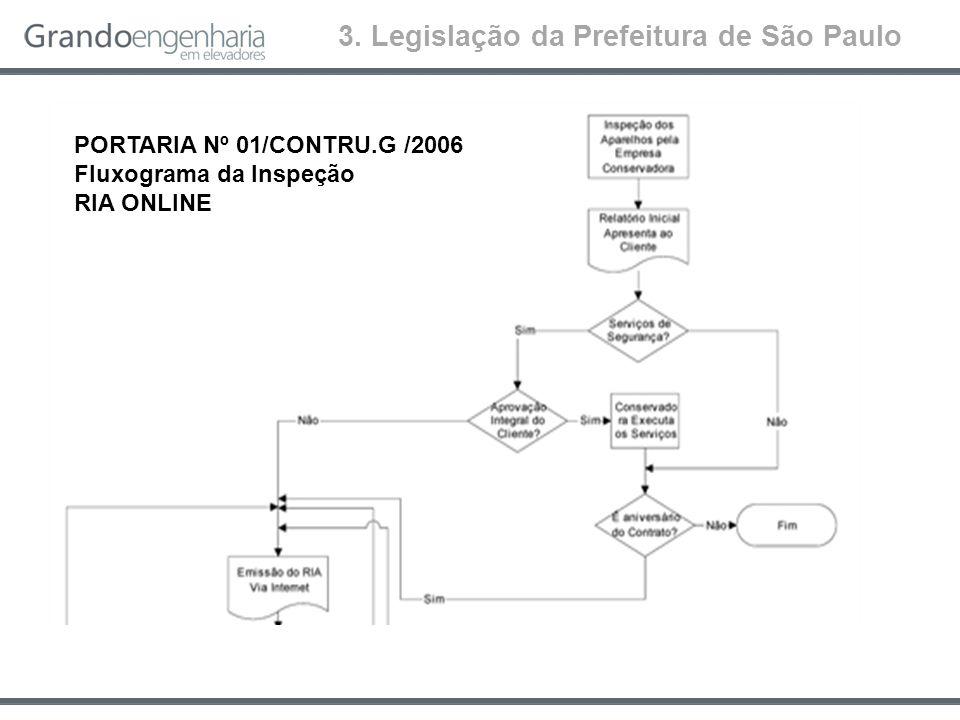 PORTARIA Nº 01/CONTRU.G /2006 Fluxograma da Inspeção RIA ONLINE