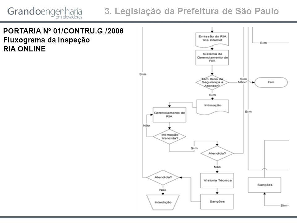 3. Legislação da Prefeitura de São Paulo PORTARIA Nº 01/CONTRU.G /2006 Fluxograma da Inspeção RIA ONLINE