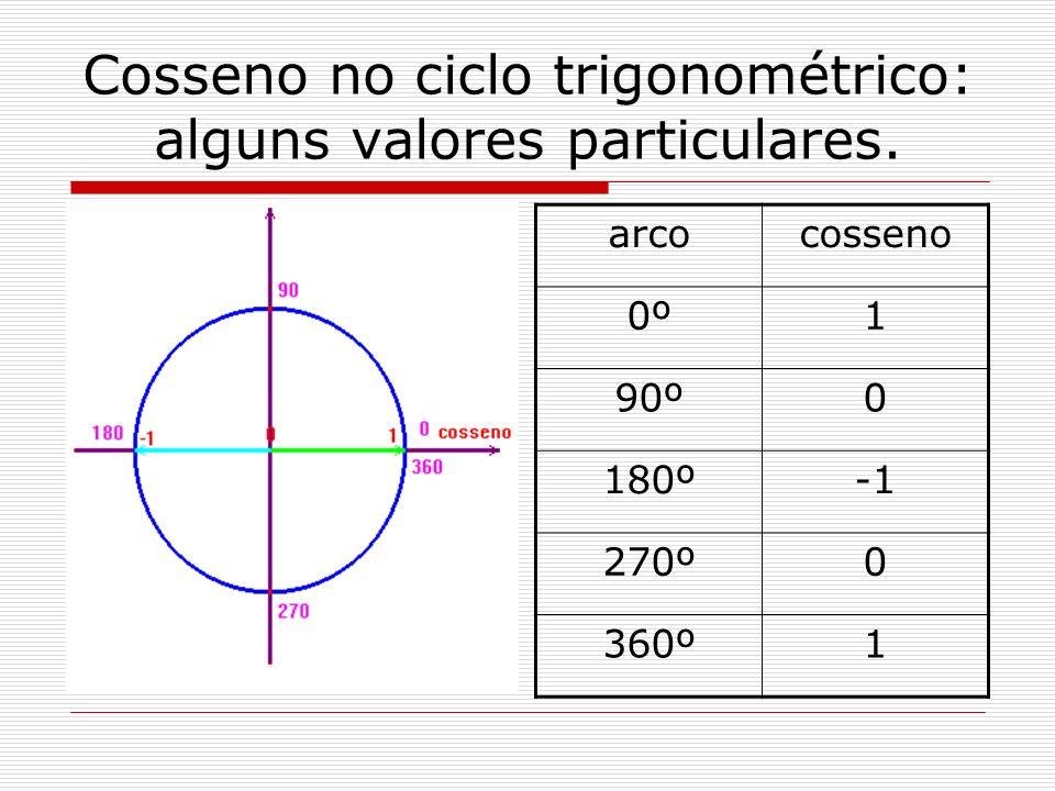 Cosseno no ciclo trigonométrico: alguns valores particulares. arcocosseno 0º1 90º0 180º 270º0 360º1