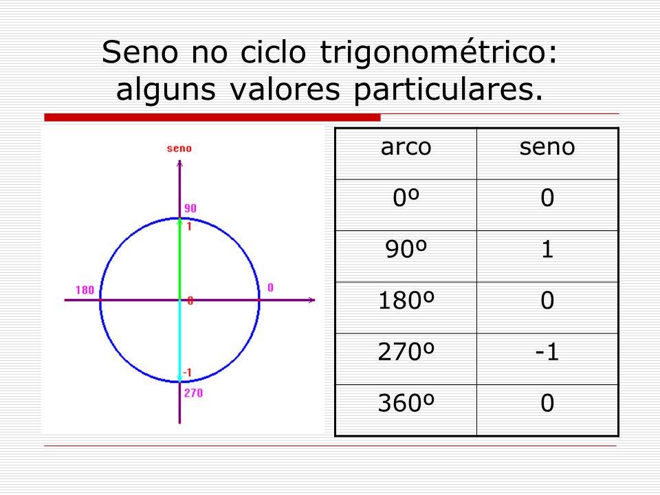 Seno no ciclo trigonométrico: alguns valores particulares. arcoseno 0º0 90º1 180º0 270º 360º0