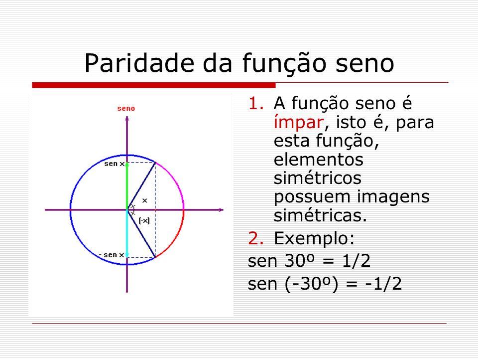 Paridade da função seno 1.A função seno é ímpar, isto é, para esta função, elementos simétricos possuem imagens simétricas. 2.Exemplo: sen 30º = 1/2 s