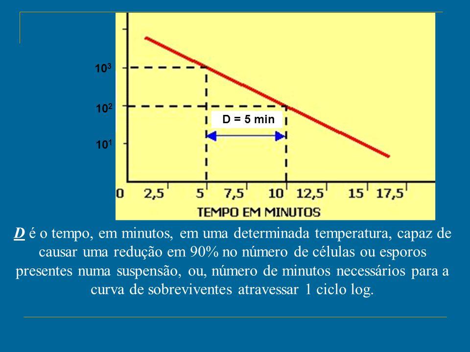 D é o tempo, em minutos, em uma determinada temperatura, capaz de causar uma redução em 90% no número de células ou esporos presentes numa suspensão,