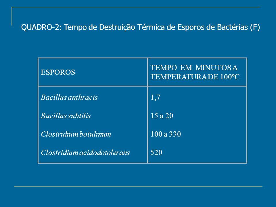 QUADRO-2: Tempo de Destruição Térmica de Esporos de Bactérias (F) 1,7 15 a 20 100 a 330 520 Bacillus anthracis Bacillus subtilis Clostridium botulinum