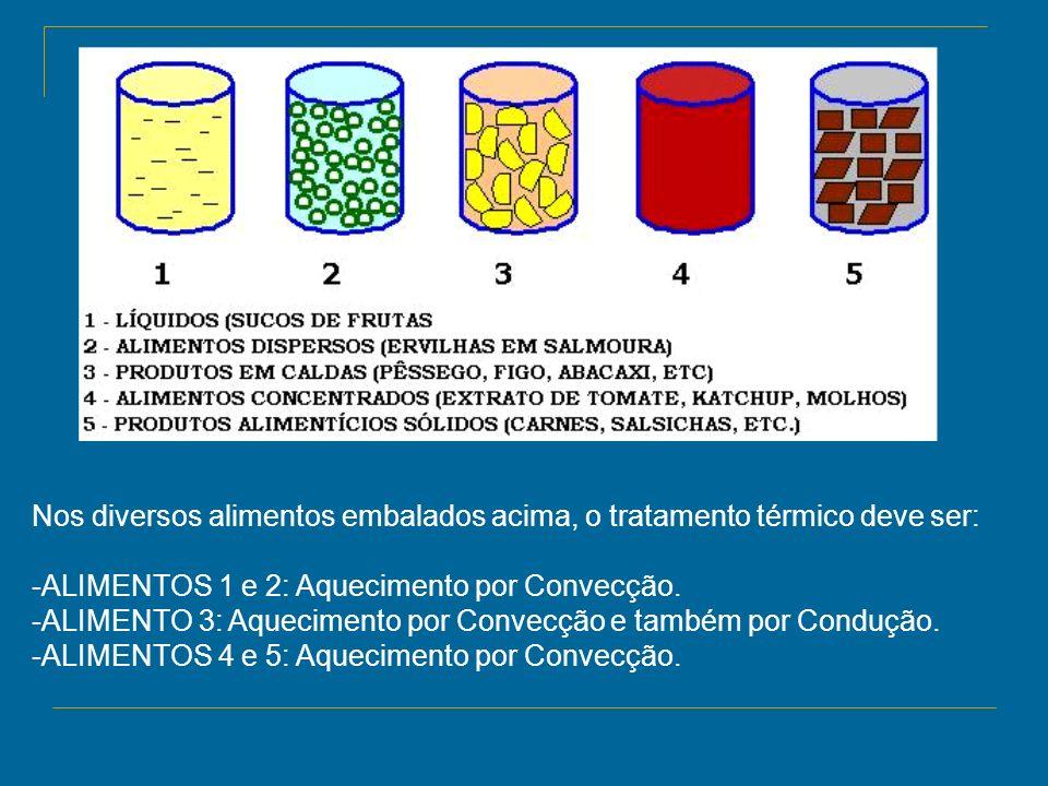 Nos diversos alimentos embalados acima, o tratamento térmico deve ser: -ALIMENTOS 1 e 2: Aquecimento por Convecção. -ALIMENTO 3: Aquecimento por Conve