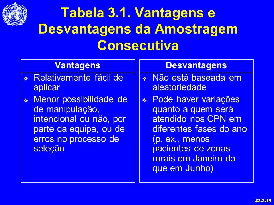 Tabela 3.1. Vantagens e Desvantagens da Amostragem Consecutiva Vantagens Relativamente fácil de aplicar Menor possibilidade de de manipulação, intenci
