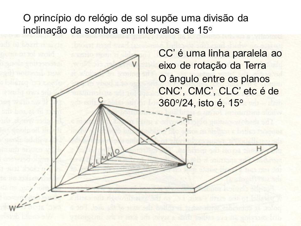 O princípio do relógio de sol supõe uma divisão da inclinação da sombra em intervalos de 15 o CC é uma linha paralela ao eixo de rotação da Terra O ân