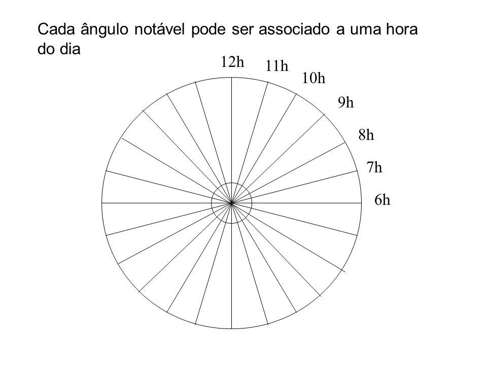 7h 12h 6h 11h 10h 9h 8h Cada ângulo notável pode ser associado a uma hora do dia