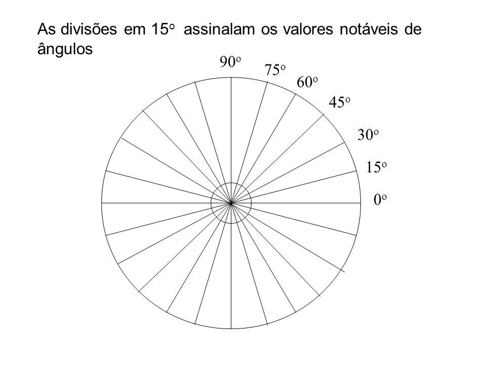 15 o 90 o 0o0o 75 o 60 o 45 o 30 o As divisões em 15 o assinalam os valores notáveis de ângulos