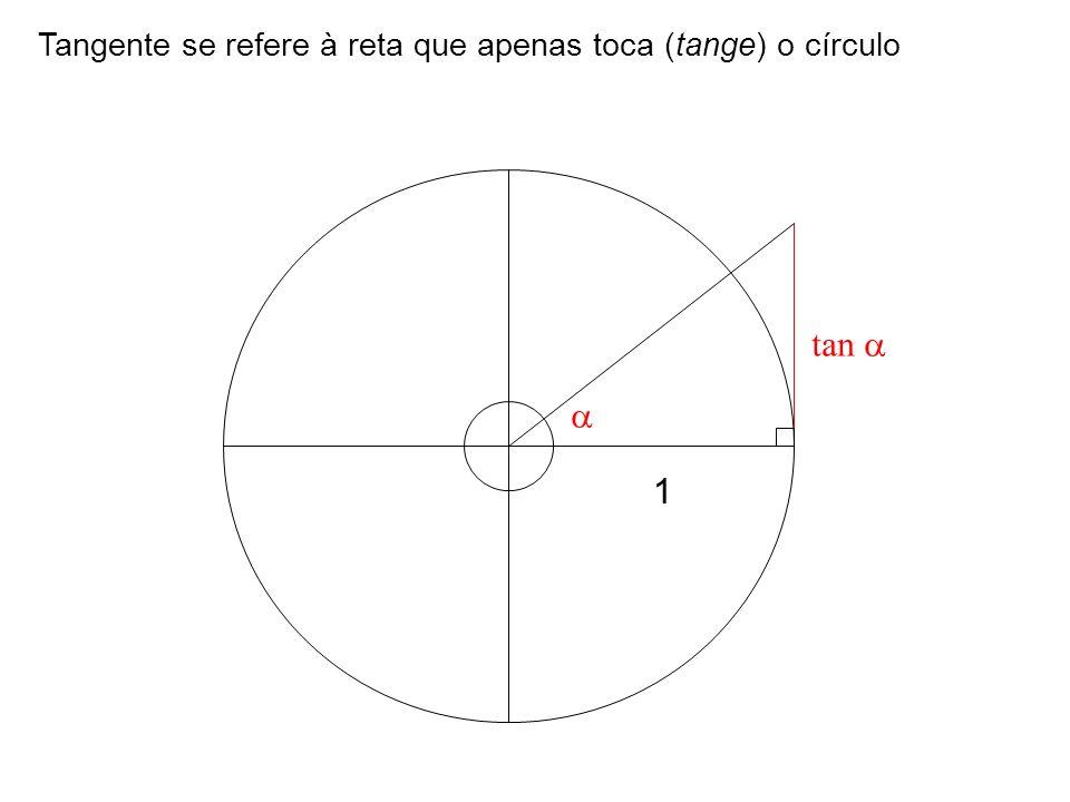 Tangente se refere à reta que apenas toca (tange) o círculo 1 tan