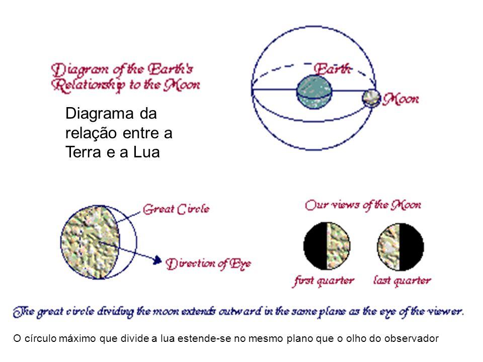 O círculo máximo que divide a lua estende-se no mesmo plano que o olho do observador Diagrama da relação entre a Terra e a Lua