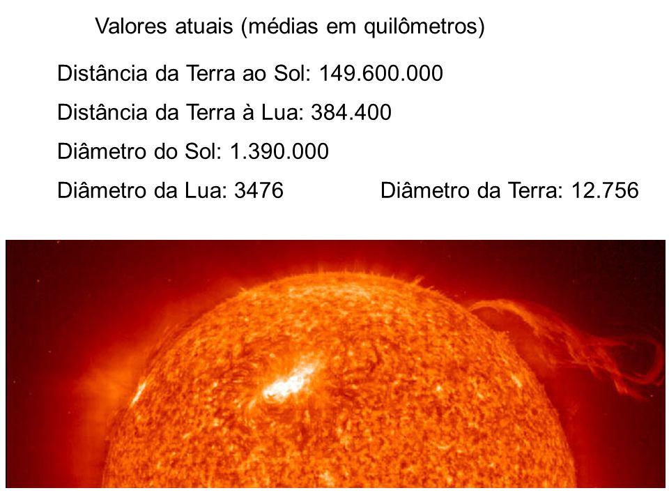 Distância da Terra ao Sol: 149.600.000 Distância da Terra à Lua: 384.400 Diâmetro do Sol: 1.390.000 Diâmetro da Lua: 3476 Valores atuais (médias em qu