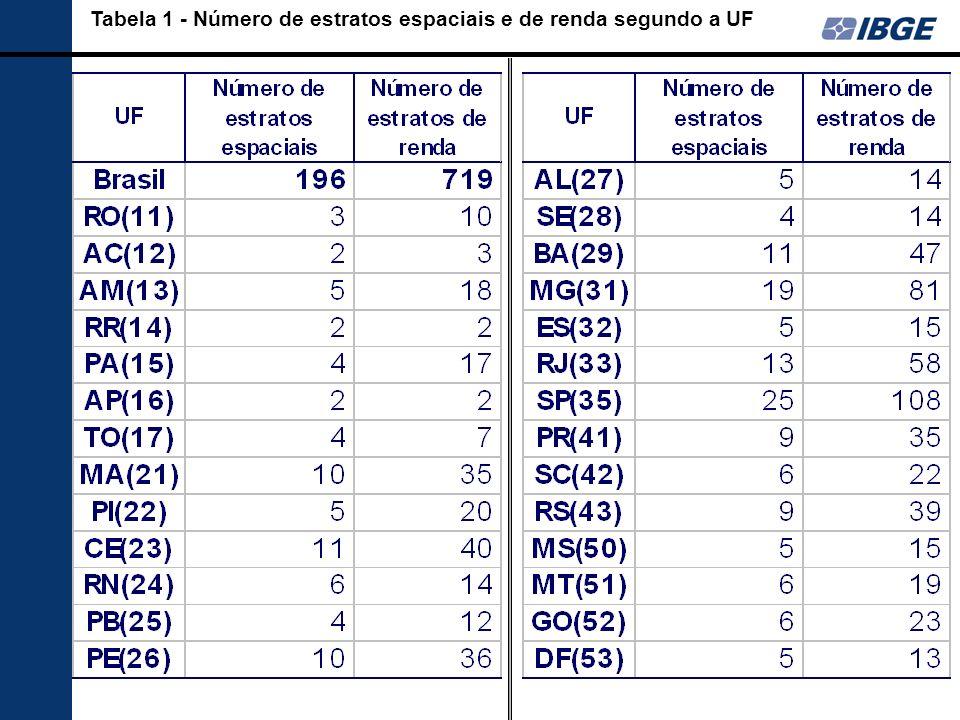 Tabela 1 - Número de estratos espaciais e de renda segundo a UF