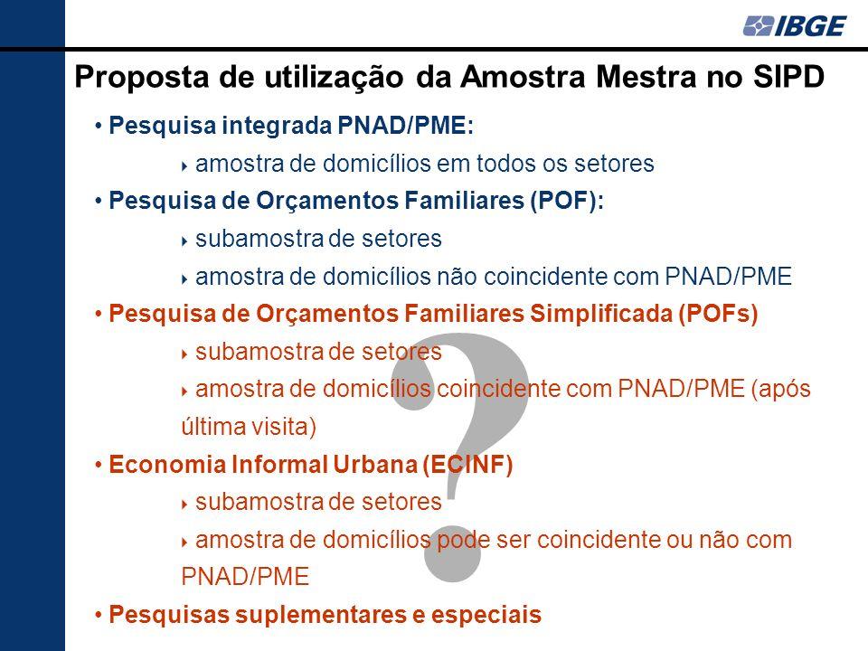 ? Pesquisa integrada PNAD/PME: amostra de domicílios em todos os setores Pesquisa de Orçamentos Familiares (POF): subamostra de setores amostra de dom