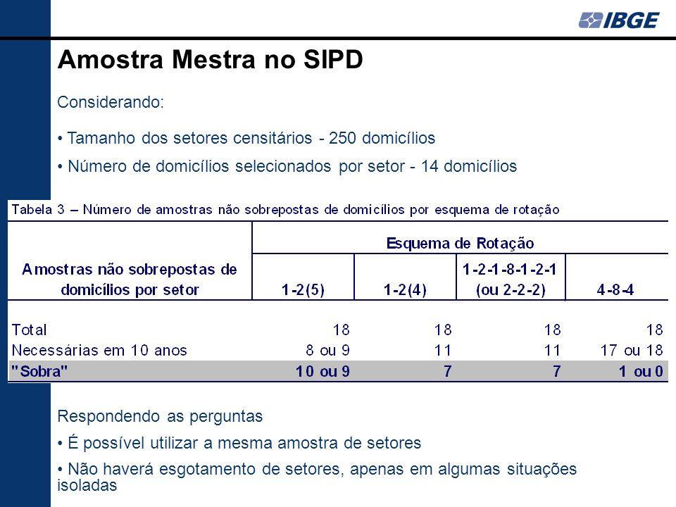 Considerando: Tamanho dos setores censitários - 250 domicílios Número de domicílios selecionados por setor - 14 domicílios Amostra Mestra no SIPD Resp