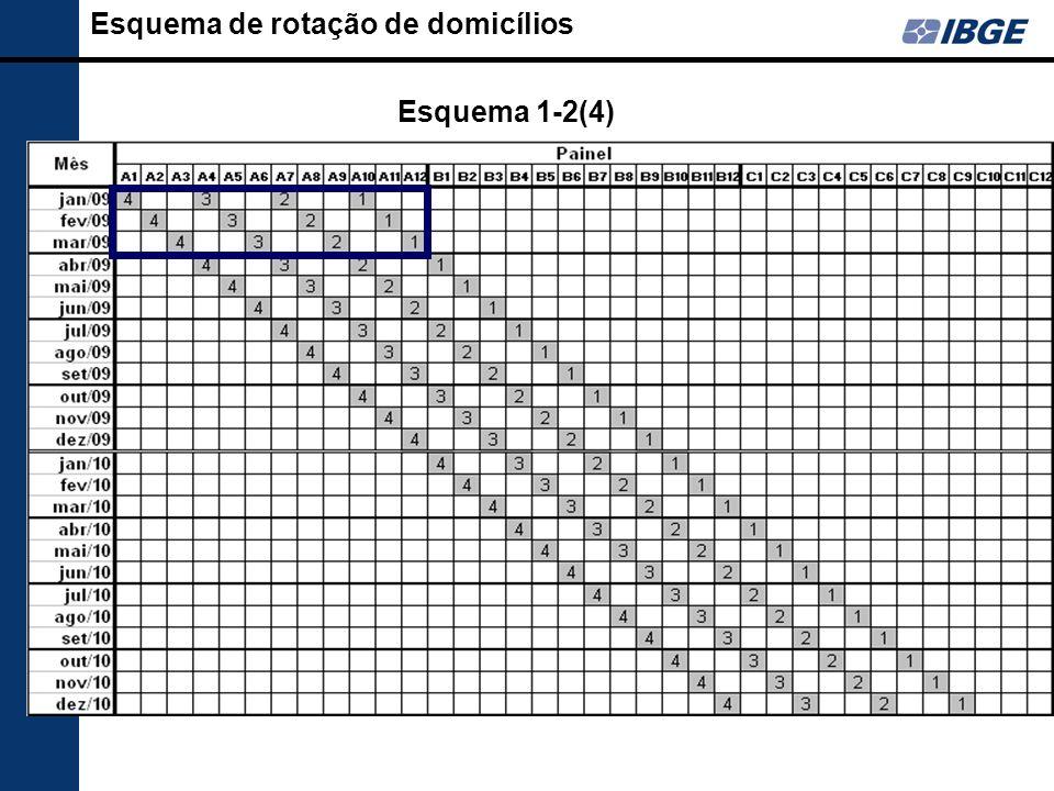 Esquema de rotação de domicílios Esquema 1-2(4)