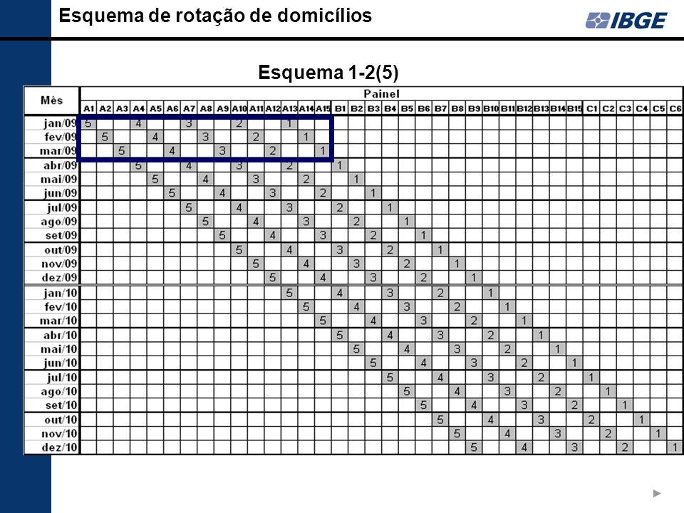Esquema de rotação de domicílios Esquema 1-2(5)