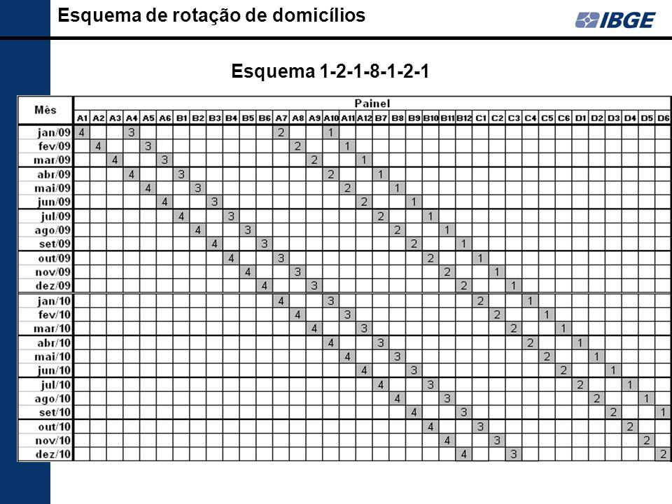 Esquema de rotação de domicílios Esquema 1-2-1-8-1-2-1