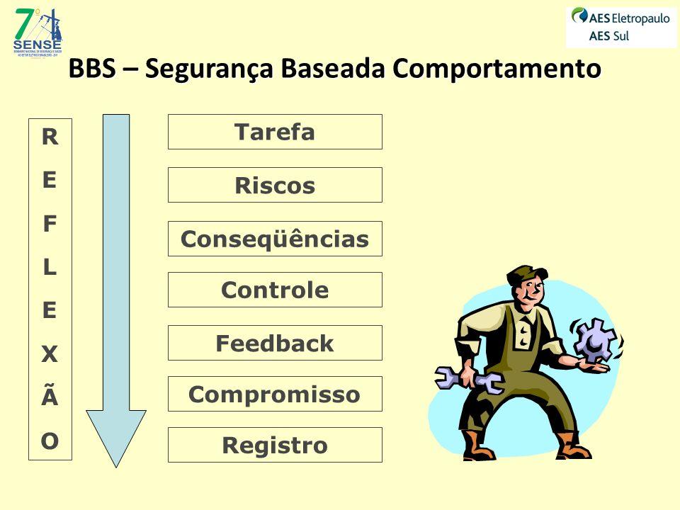 Riscos Conseqüências Controle Tarefa REFLEXÃOREFLEXÃO Feedback Compromisso Registro