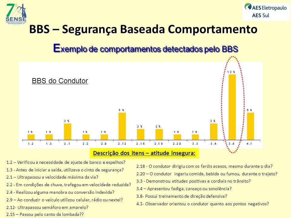 BBS – Segurança Baseada Comportamento Descrição dos itens – atitude insegura: 1.2 – Verificou a necessidade de ajuste de banco e espelhos? 1.3 - Antes