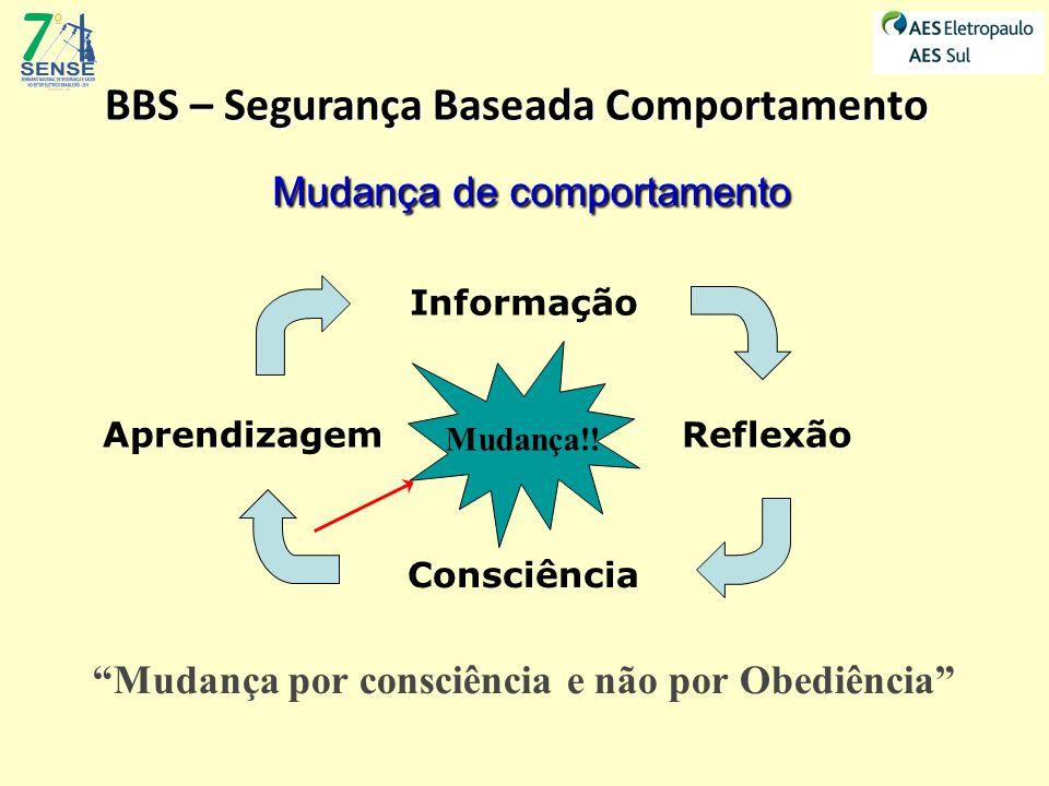 BBS – Segurança Baseada Comportamento Consciência Aprendizagem Informação Reflexão Mudança!! Mudança por consciência e não por Obediência Mudança de c