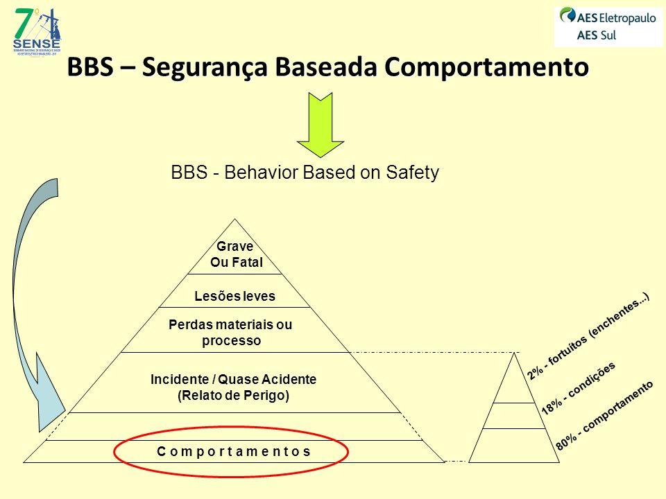 BBS – Segurança Baseada Comportamento BBS - Behavior Based on Safety C o m p o r t a m e n t o s Grave Ou Fatal Lesões leves Perdas materiais ou proce