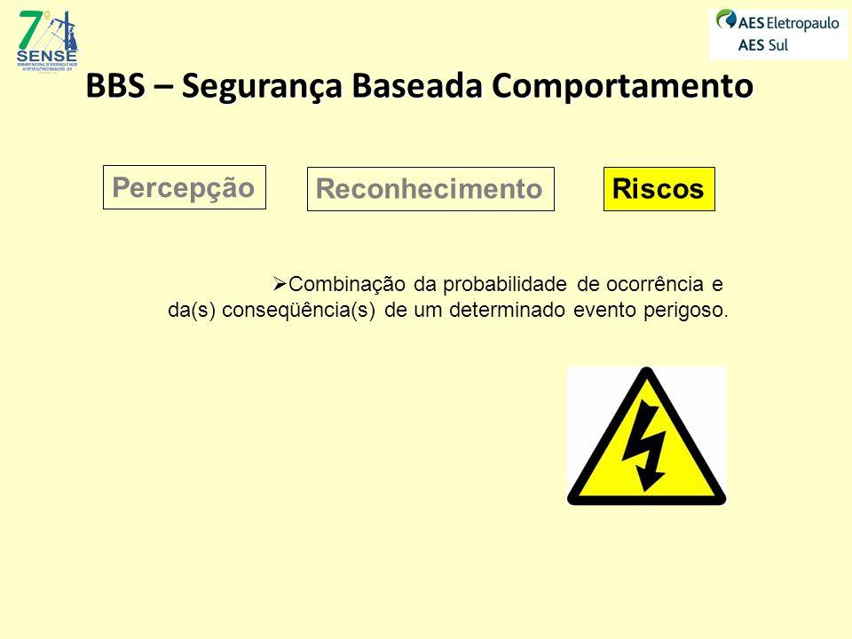 BBS – Segurança Baseada Comportamento Percepção ReconhecimentoRiscos Combinação da probabilidade de ocorrência e da(s) conseqüência(s) de um determina