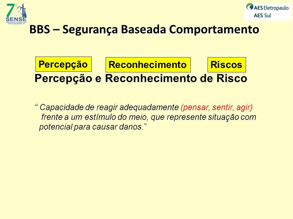 BBS – Segurança Baseada Comportamento Pensar - Sentir - Agir ATITUDE PREVENTIVA Comportamento Seguro ATITUDE NEGATIVA Comportamento de Risco B B S
