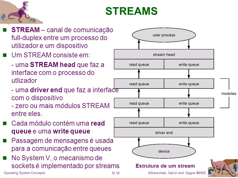 Silberschatz, Galvin and Gagne 2002 10.19 Operating System Concepts STREAMS STREAM – canal de comunicação full-duplex entre um processo do utilizador