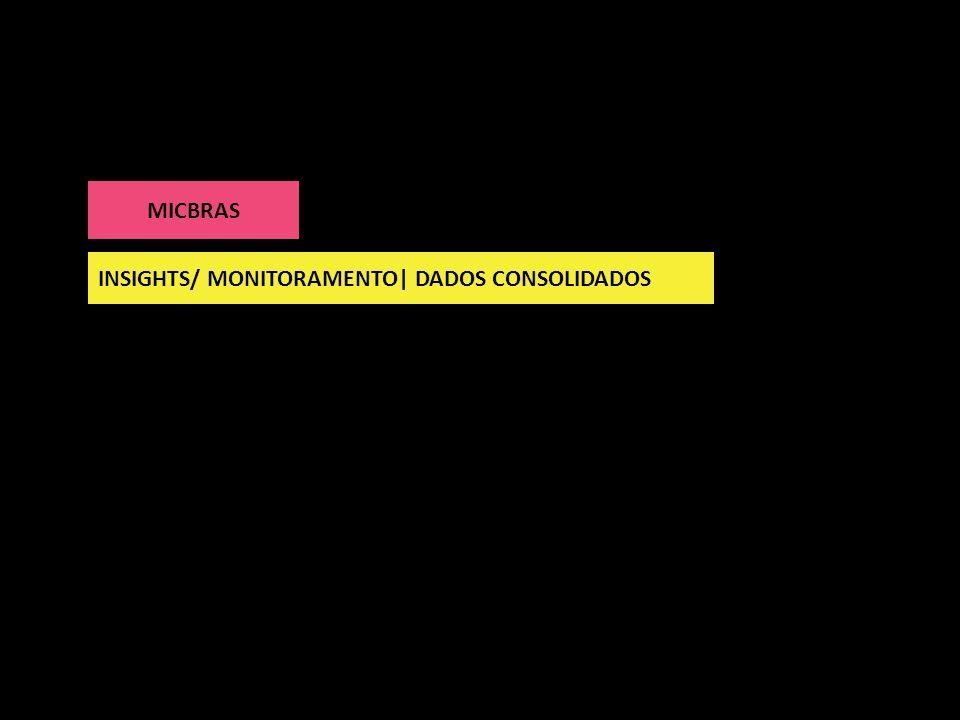 MICBRAS INSIGHTS/ MONITORAMENTO| DADOS CONSOLIDADOS