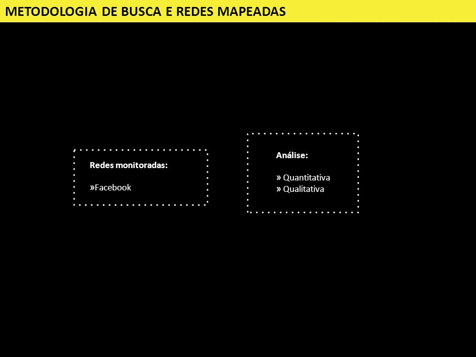 METODOLOGIA DE BUSCA E REDES MAPEADAS Análise: » Quantitativa » Qualitativa Redes monitoradas: »Facebook
