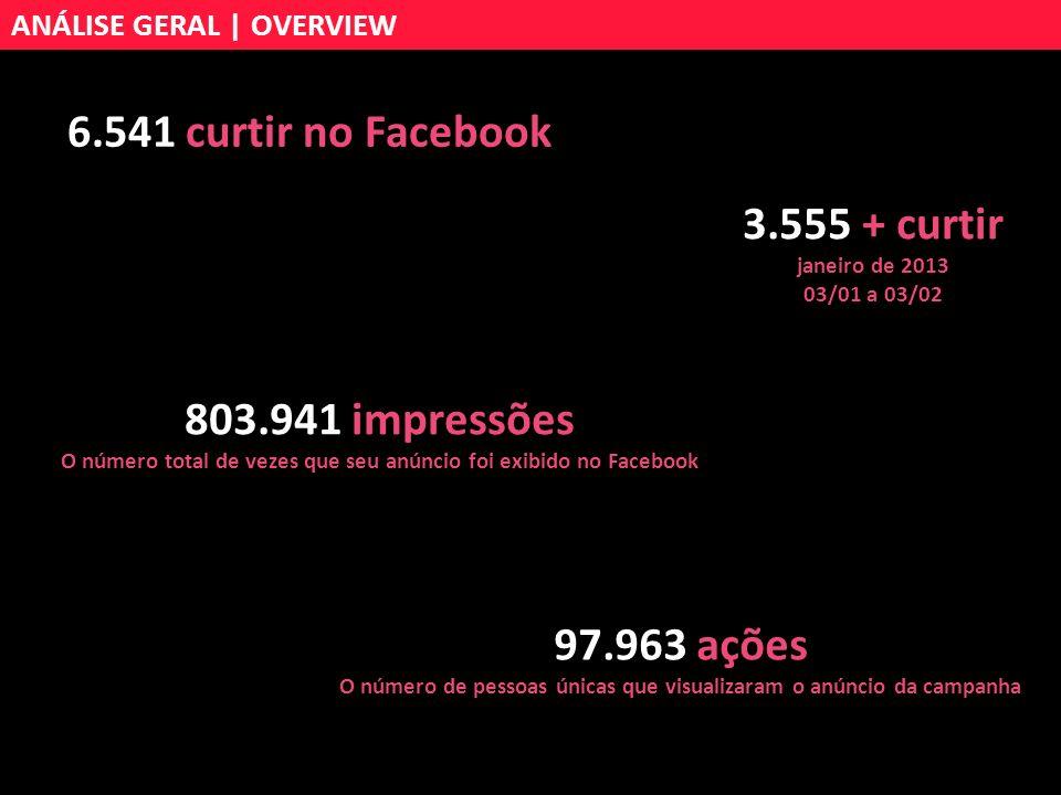 ANÁLISE GERAL | OVERVIEW 6.541 curtir no Facebook 3.555 + curtir janeiro de 2013 03/01 a 03/02 803.941 impressões O número total de vezes que seu anún