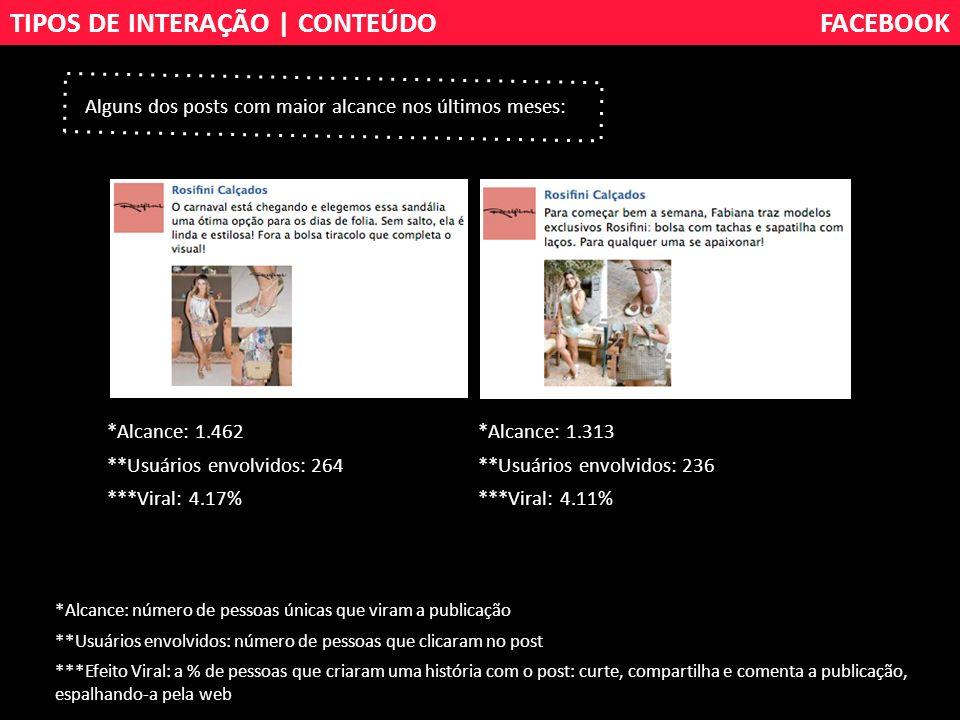 Alguns dos posts com maior alcance nos últimos meses: TIPOS DE INTERAÇÃO | CONTEÚDOFACEBOOK *Alcance: número de pessoas únicas que viram a publicação