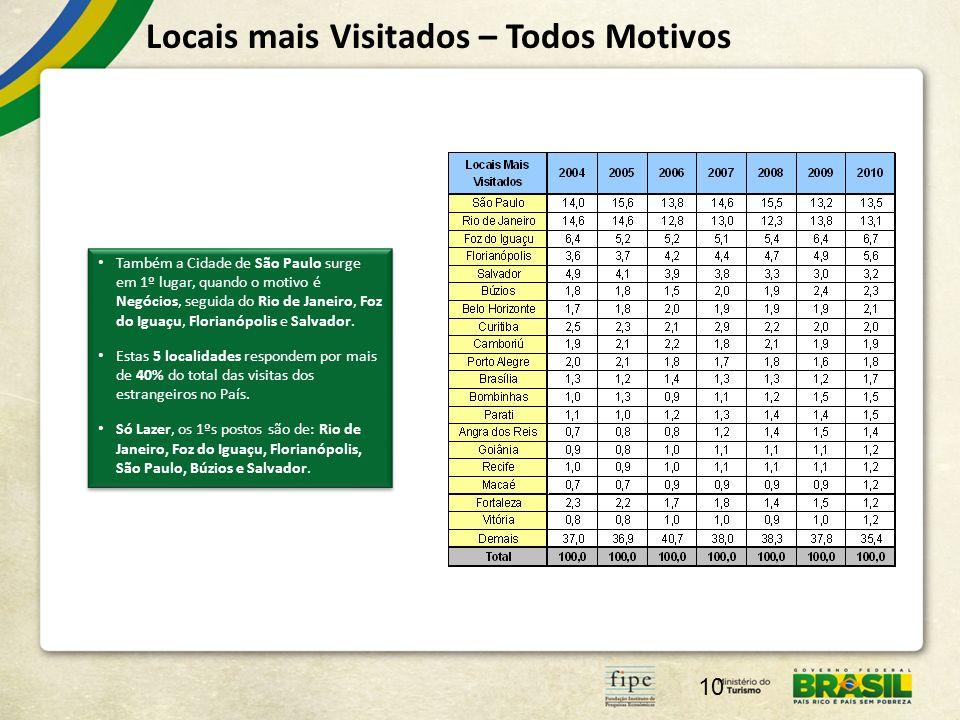 Locais mais Visitados – Todos Motivos 10 Também a Cidade de São Paulo surge em 1º lugar, quando o motivo é Negócios, seguida do Rio de Janeiro, Foz do Iguaçu, Florianópolis e Salvador.