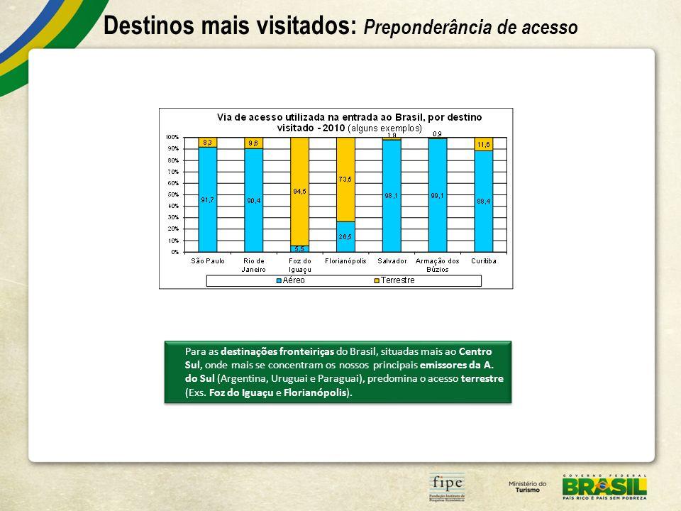 Destinos mais visitados: Preponderância de acesso Para as destinações fronteiriças do Brasil, situadas mais ao Centro Sul, onde mais se concentram os