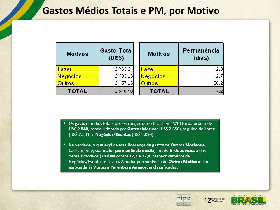 Gastos Médios Totais e PM, por Motivo 12 Os gastos médios totais dos estrangeiros no Brasil em 2010 foi da ordem de US$ 2.548, sendo liderado por Outr