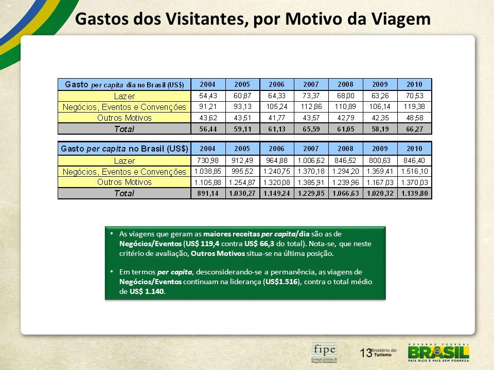 Gastos dos Visitantes, por Motivo da Viagem 13 As viagens que geram as maiores receitas per capita/dia são as de Negócios/Eventos (US$ 119,4 contra US$ 66,3 do total).