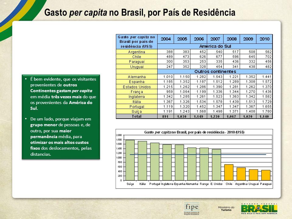 Gasto per capita no Brasil, por País de Residência É bem evidente, que os visitantes provenientes de outros Continentes gastam per capita em média três vezes mais do que os provenientes da América do Sul.