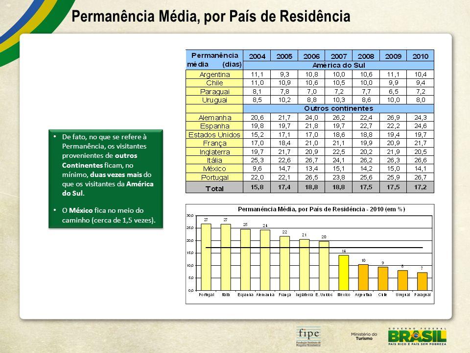 Permanência Média, por País de Residência De fato, no que se refere à Permanência, os visitantes provenientes de outros Continentes ficam, no mínimo, duas vezes mais do que os visitantes da América do Sul.